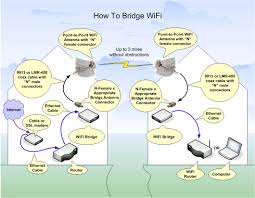 how to setup a long distance wifi bridge