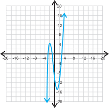 graphing polynomial functions with a graphing calculator ck 12