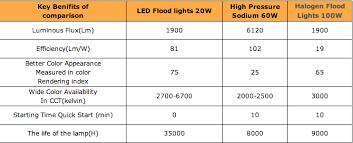 led vs halogen flood lights floodlight 20w w sensor replacement for 100w halogen hps sola4u