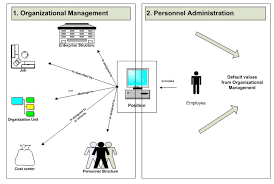 sap tutorial ppt organizational enterprise personnel structure in sap