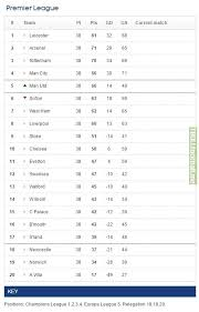 Prime League Table Final Premier League Table 2015 16 Troll Football