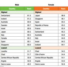Single Life Expectancy Table by Life Expectancy Worldwide Has Increased By 5 Years In Less Than