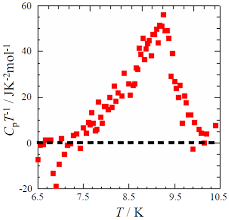 crystals free full text thermodynamic properties of κ bedt