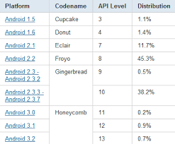 android api versions android platform version numbers are up and still not impressive