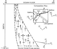geol205 evolution of magma chambers in hawaiian volcanoes