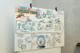 U K He Kaufen Graphic Recording Hwzarena Institute For Digital Business