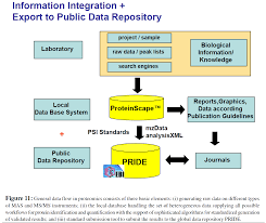 managing proteomics data from generation and data warehousing to