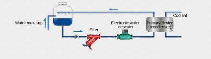 professional electronic water descaler for sale manufacturer supplier