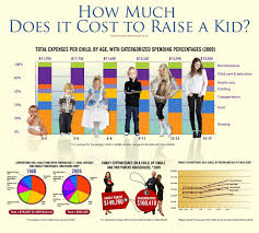 how much does it cost infographic how much does it really cost to raise a kid