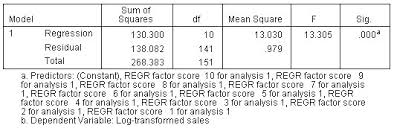 Linear Regression Table Running A Linear Regression On Factor Component Scores