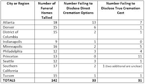 cost for cremation new report on cremation services shows some funeral homes violate