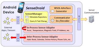 android context sensedroid context framework for android