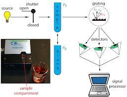 10 3 uv vis and ir spectroscopy chemistry libretexts