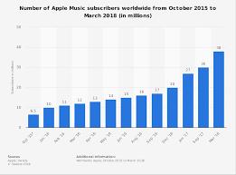apple music apple music subscribers 2018 statistic