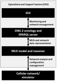 combining ontological modelling and probabilistic reasoning for