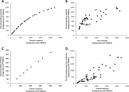 quantification of integrated hiv dna by repetitive sampling alu