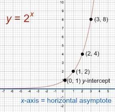 writing u0026 graphing exponential functions study com