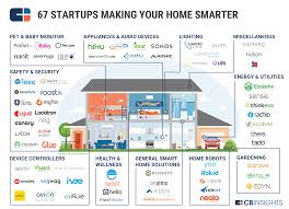 sentri all in one smart home monitoring 287 best insurtech images on pinterest innovation startups and