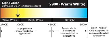 Led Light Color Residential Performance Scale