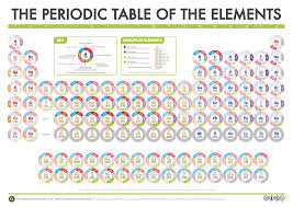 what is the purpose of the periodic table compound interest the compound interest periodic table of data