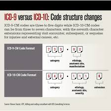 Icd 9 To Icd 10 Conversion Table by Icd 10 Countdown How Your Practice Can Get Ready Medical Economics