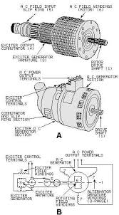 figure 3 3 ac generator pictorial and schematic drawings