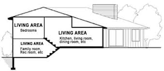 4 level split house vancover estate search mls listings the way