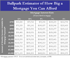 Estimating A Mortgage Payment by Pre Retirees When Your Mortgage Outgrows Your Lifestyle Benzinga