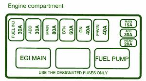 kia sephia fuse box 1996 wiring diagrams instruction
