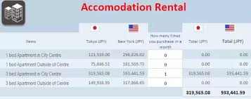 average table rental cost what is the average cost of living for a couple in japan quora