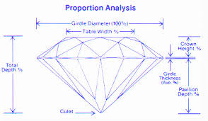 Diamond Depth And Table Diamond Facts And Diamond Grading Information How To Select The