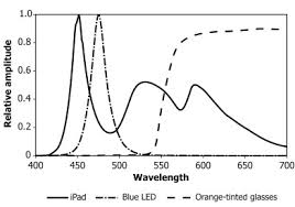 Blue Light Wavelength How Artificial Light Is Wrecking Your Sleep And What To Do About It