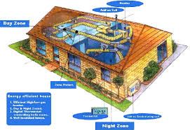 energy efficient home designs modern house plans small efficient plan craftsman bungalow cottage