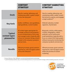 how to revamp your content marketing strategy with worksheets