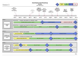 business goal deployment roadmap visio template strategic
