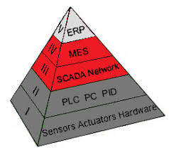 Sistema piramidal SCADA