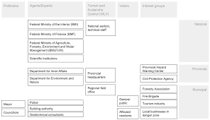 resources free full text a participatory process to develop a