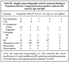 Analytics Sle Reports by Echocardiographic Abnormalities And Antiphospholipid Antibodies In