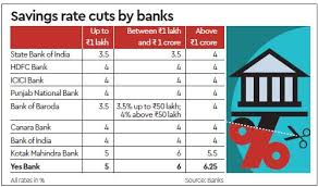 yes bank savings account interest rates cut turns 5th lender to