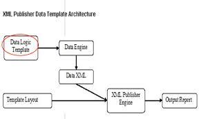 create xml report by using data template oracle appplications