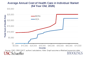 Bcra Design by How The Bcra Would Impact Enrollee Costs According To Your Age