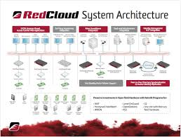 b2b marketing u0026 branding cloud based building security redcloud