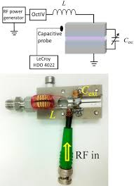 Radio Frequency Reference Guide Power Coupling And Electrical Characterization Of A Radio