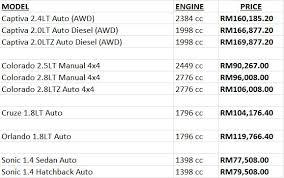 list of lamborghini cars and prices price list in malaysia prestige cars