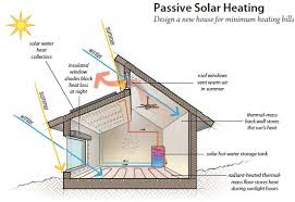 passive solar home design concepts solar energy far from new