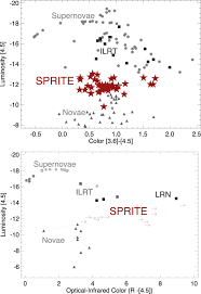 spirits uncovering unusual infrared transients with spitzer