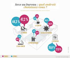 sexe au bureau infographie de la semaine de l amour au travail le sexe au