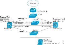 Secondary Unit Cisco Asa 5500 Series Configuration Guide Using The Cli 8 2