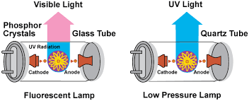 what does uv light do what is germicidal ultraviolet ultraviolet com