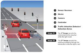 how do red light cameras work flashed once crossing a traffic light intersection on amber